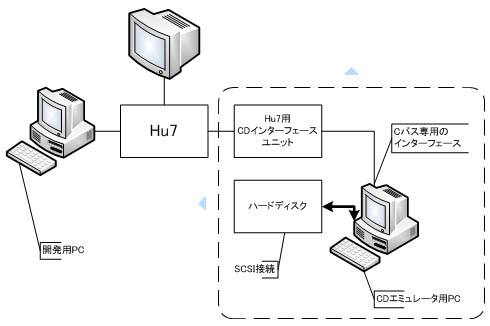PCエンジンの開発環境(CDROM篇)