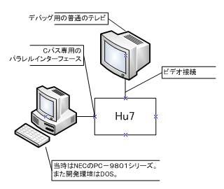 PCエンジンの開発環境(ROM篇)