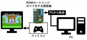 どうしてMS-DOSでCP/Mのツールが動いたの?
